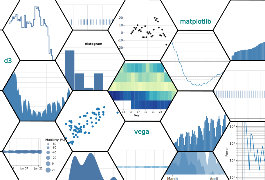A collage of visualizations