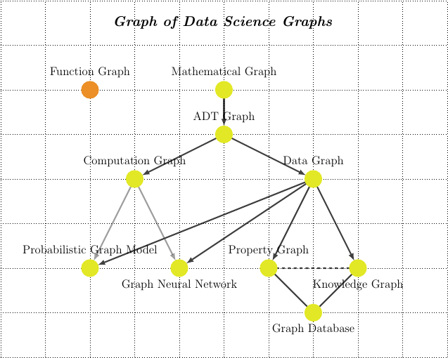 A graph of graphs used in data science