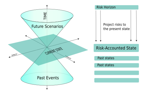 """An illustration of risk accounting using future and past """"cones"""" of events"""
