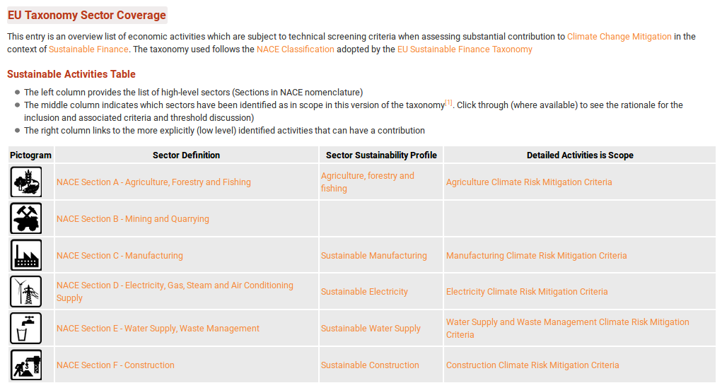 A table of the EU sustainable finance taxonomy